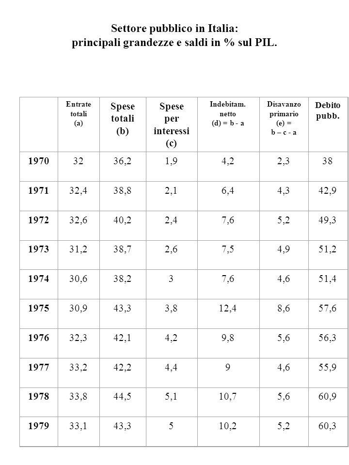 Settore pubblico in Italia: principali grandezze e saldi in % sul PIL.
