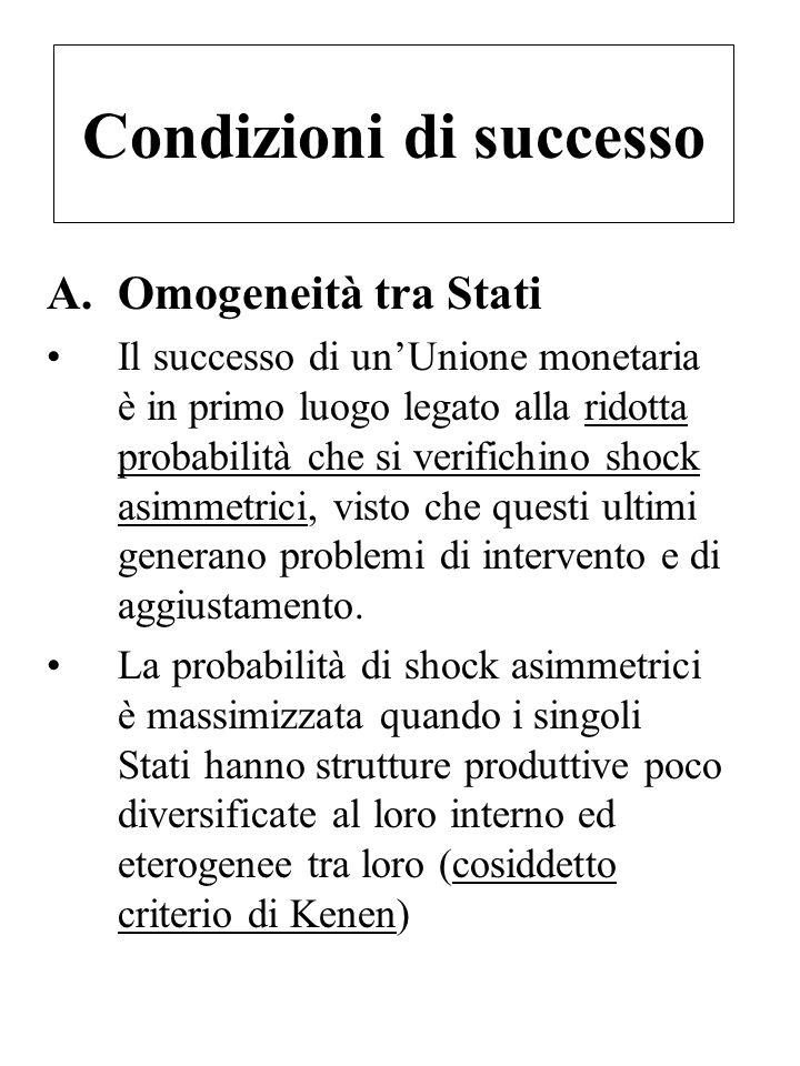 Condizioni di successo