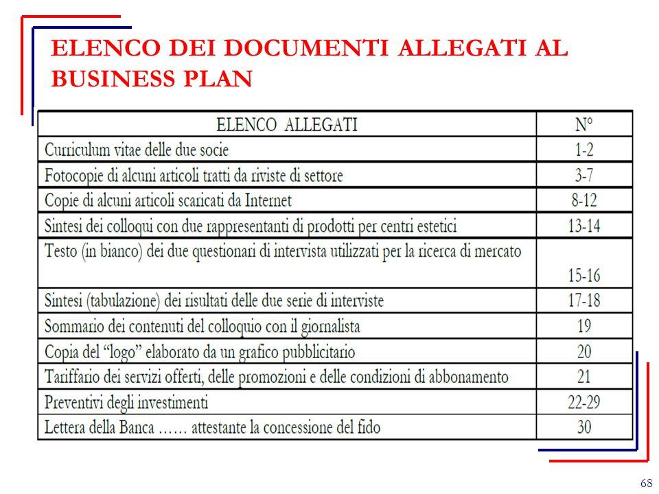 ELENCO DEI DOCUMENTI ALLEGATI AL BUSINESS PLAN