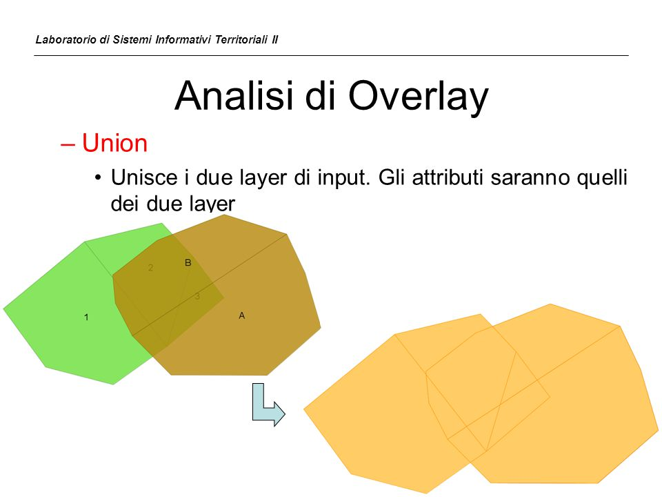 Analisi di Overlay Union