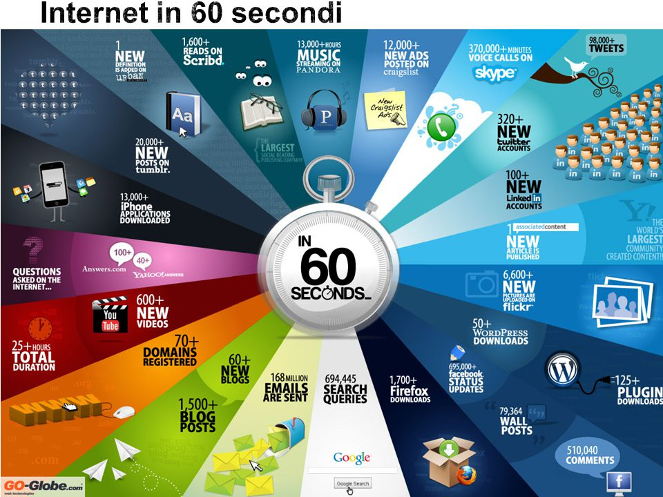 Internet in 60 secondi