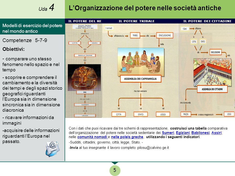 L'Organizzazione del potere nelle società antiche