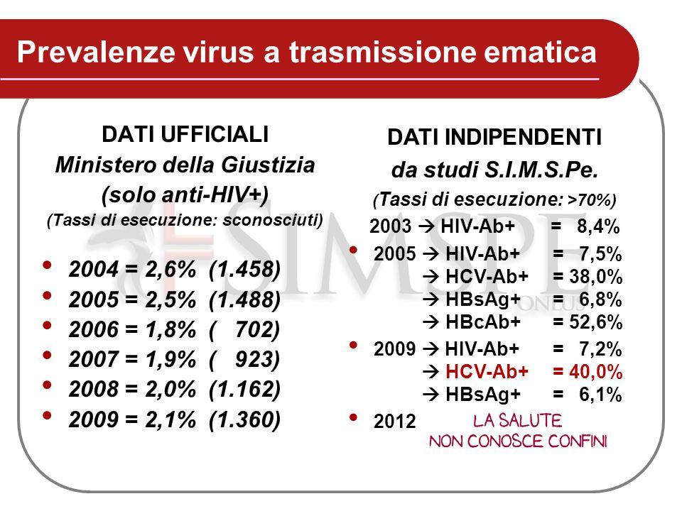 Prevalenze virus a trasmissione ematica