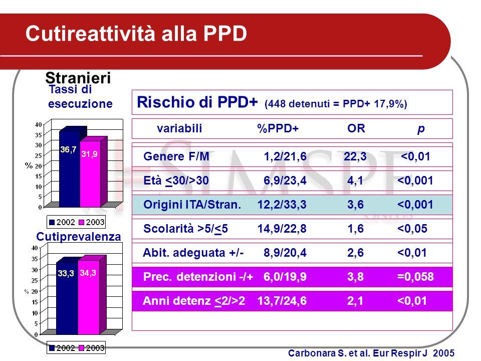 Cutireattività alla PPD