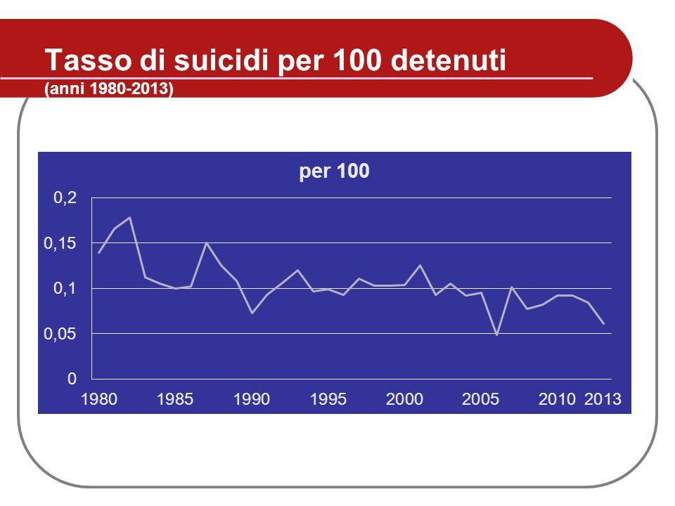 Tasso di suicidi per 100 detenuti (anni 1980-2013)