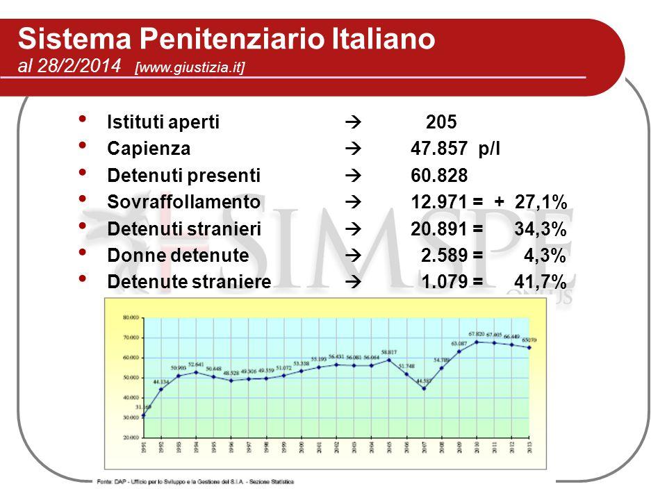 Sistema Penitenziario Italiano
