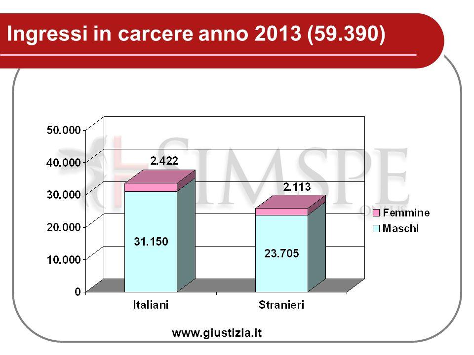 Ingressi in carcere anno 2013 (59.390)