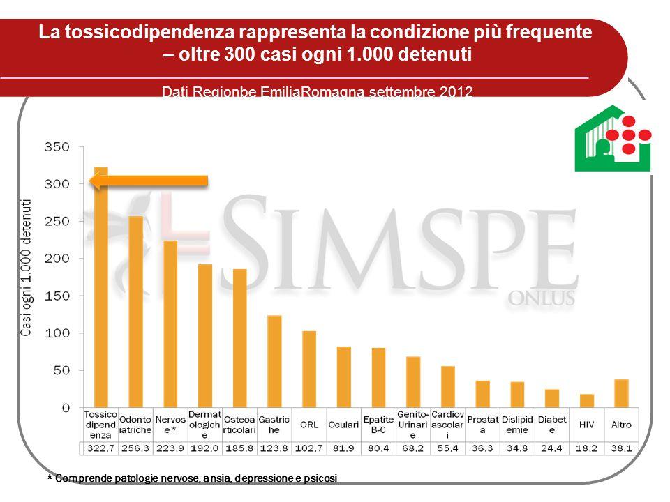 La tossicodipendenza rappresenta la condizione più frequente – oltre 300 casi ogni 1.000 detenuti Dati Regionbe EmiliaRomagna settembre 2012