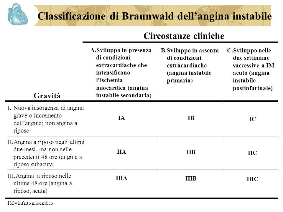 Classificazione di Braunwald dell'angina instabile