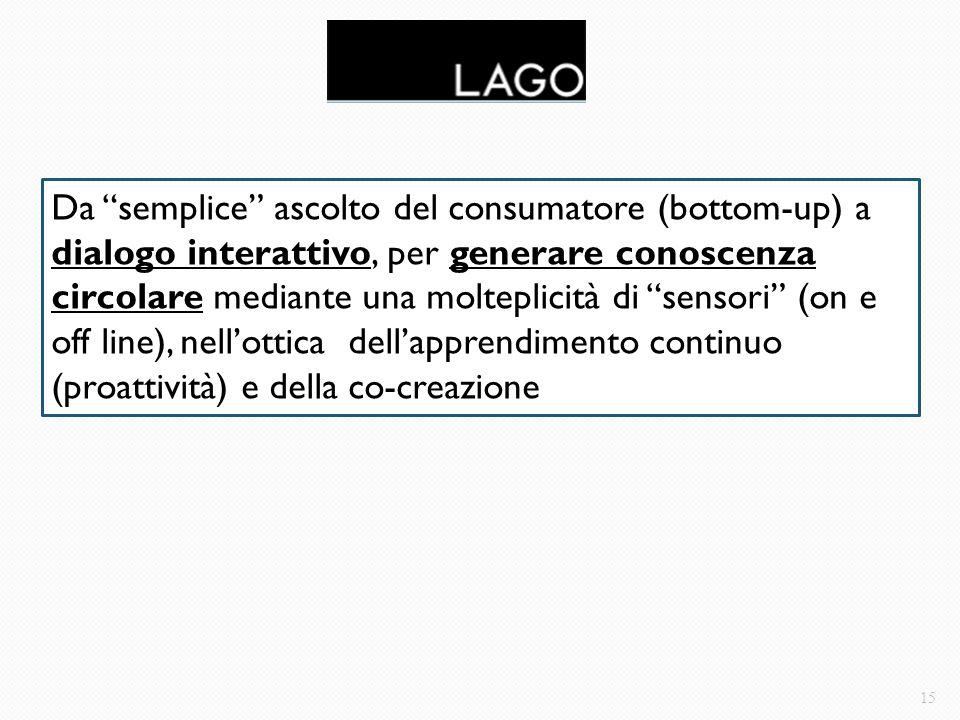 Da semplice ascolto del consumatore (bottom-up) a dialogo interattivo, per generare conoscenza circolare mediante una molteplicità di sensori (on e off line), nell'ottica dell'apprendimento continuo (proattività) e della co-creazione