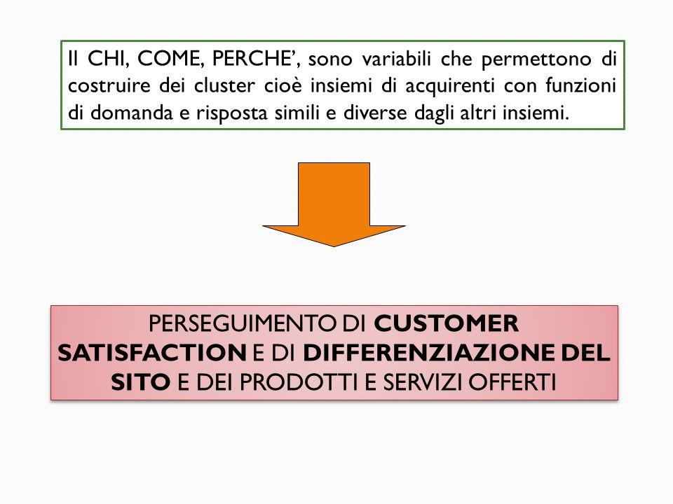 Il CHI, COME, PERCHE', sono variabili che permettono di costruire dei cluster cioè insiemi di acquirenti con funzioni di domanda e risposta simili e diverse dagli altri insiemi.