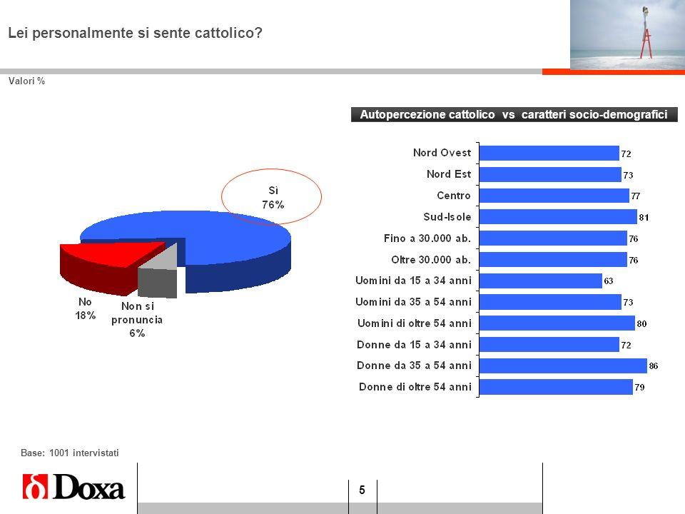 Autopercezione cattolico vs caratteri socio-demografici
