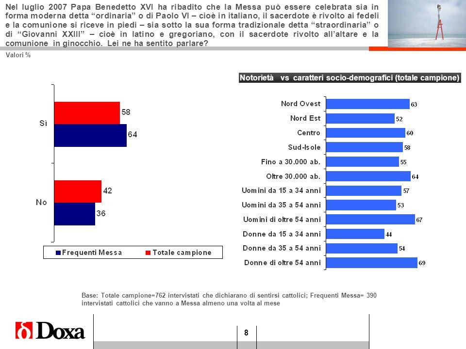 Notorietà vs caratteri socio-demografici (totale campione)