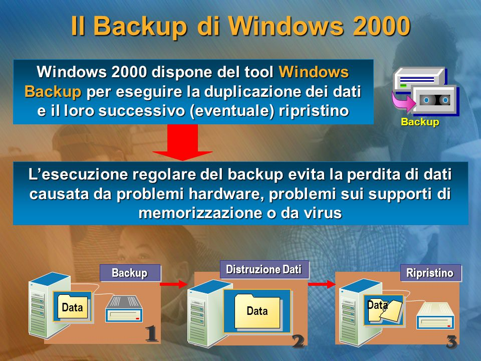 Il Backup di Windows 2000