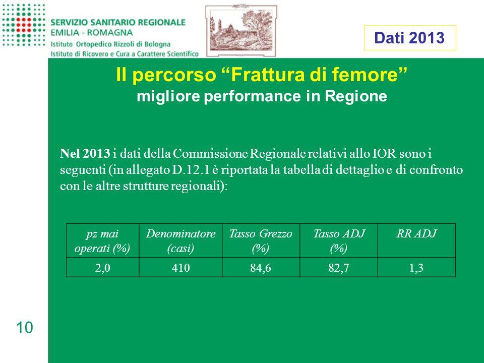 Il percorso Frattura di femore migliore performance in Regione