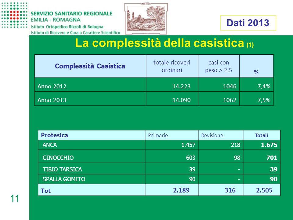 La complessità della casistica (1) Complessità Casistica