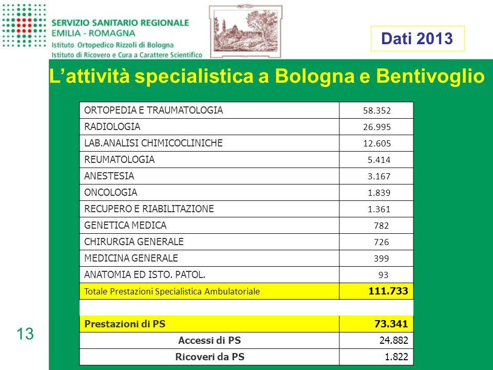 L'attività specialistica a Bologna e Bentivoglio