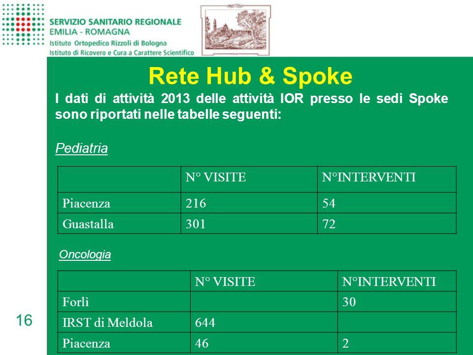 Rete Hub & Spoke I dati di attività 2013 delle attività IOR presso le sedi Spoke sono riportati nelle tabelle seguenti: