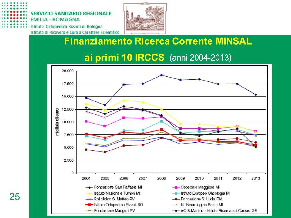 Finanziamento Ricerca Corrente MINSAL ai primi 10 IRCCS (anni 2004-2013)