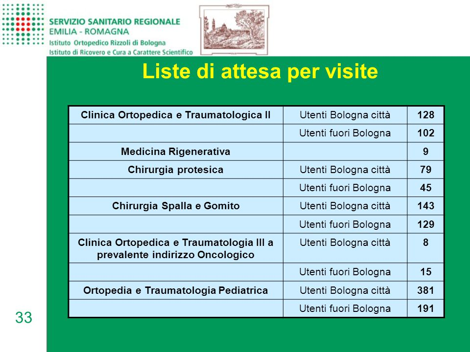 Liste di attesa per visite