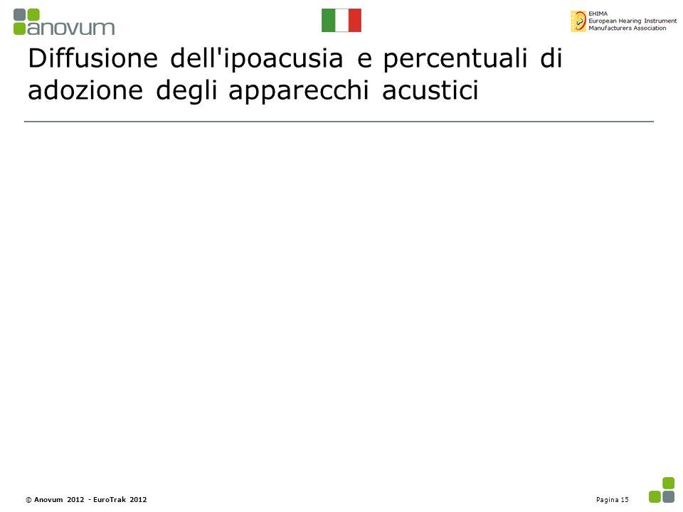 Diffusione dell ipoacusia e percentuali di adozione degli apparecchi acustici