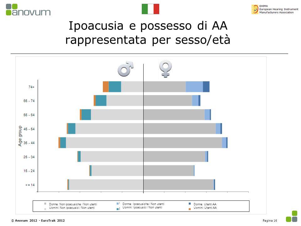 Ipoacusia e possesso di AA rappresentata per sesso/età