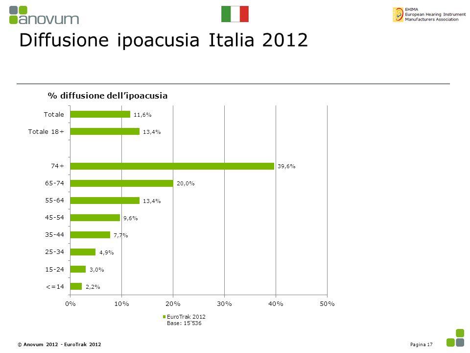 Diffusione ipoacusia Italia 2012
