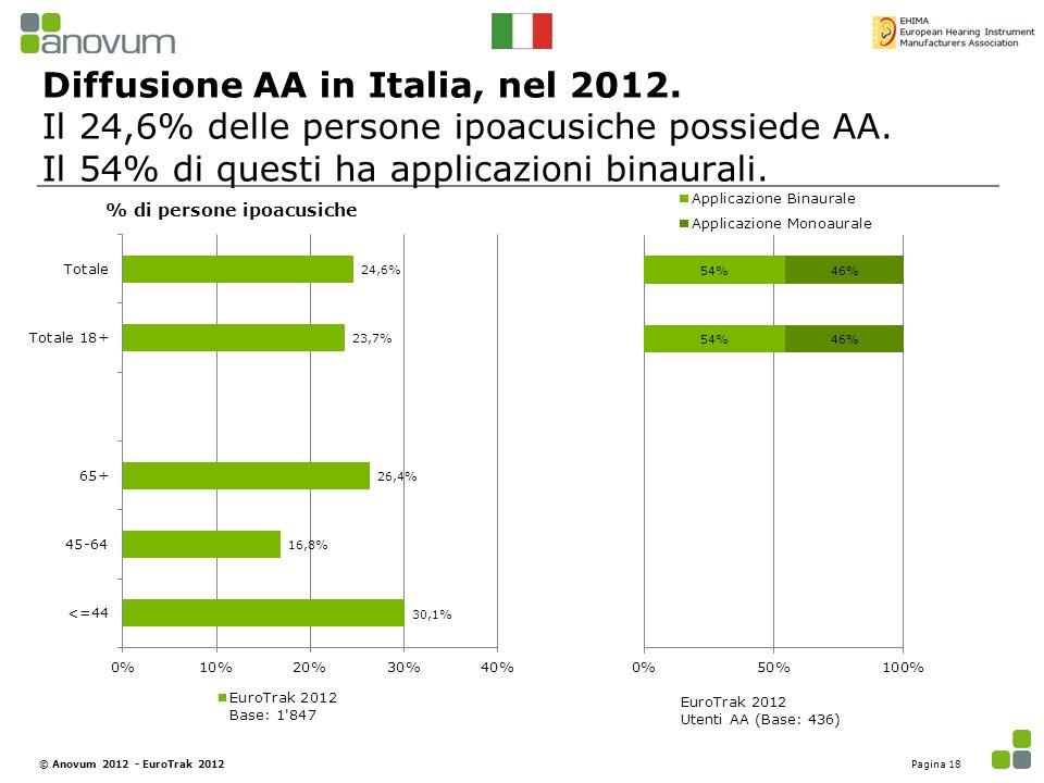 Diffusione AA in Italia, nel 2012