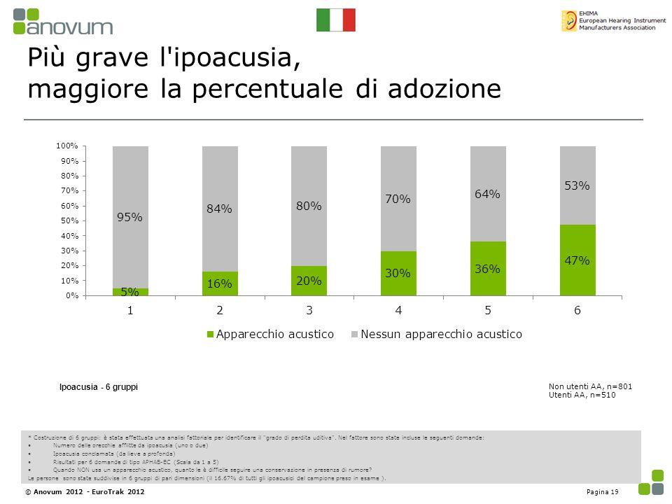 Più grave l ipoacusia, maggiore la percentuale di adozione