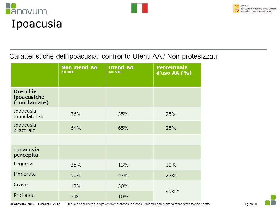 Ipoacusia Caratteristiche dell ipoacusia: confronto Utenti AA / Non protesizzati. Non utenti AA n=801.