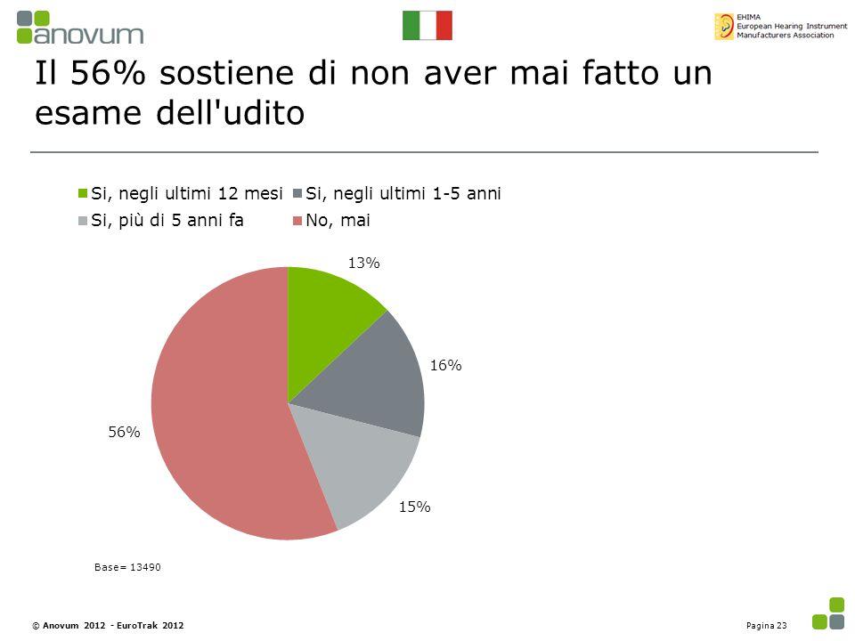 Il 56% sostiene di non aver mai fatto un esame dell udito
