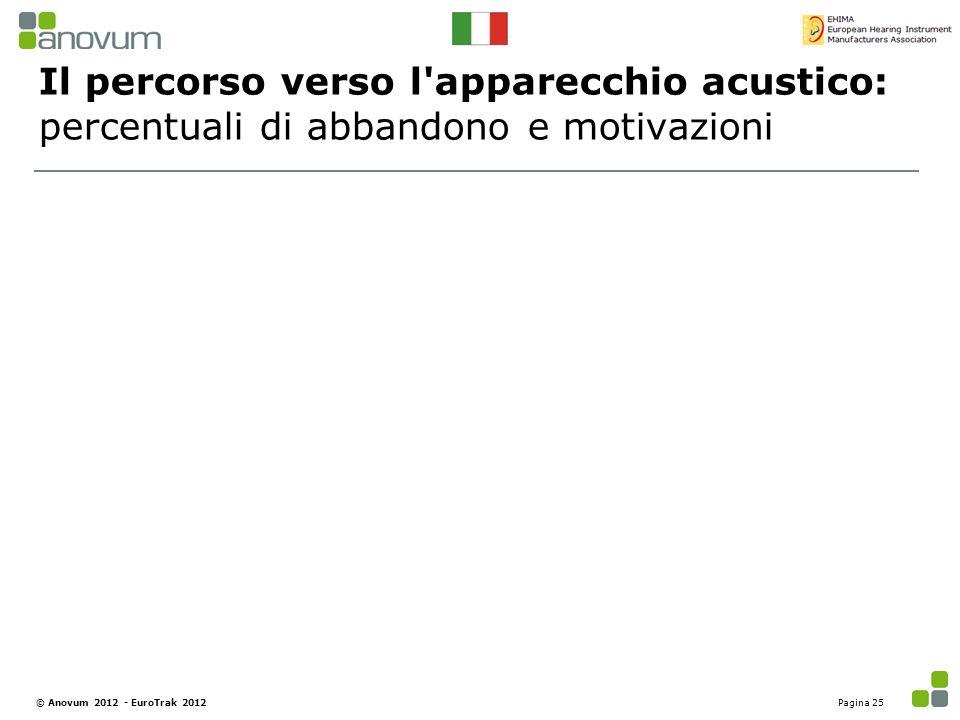 Il percorso verso l apparecchio acustico: percentuali di abbandono e motivazioni