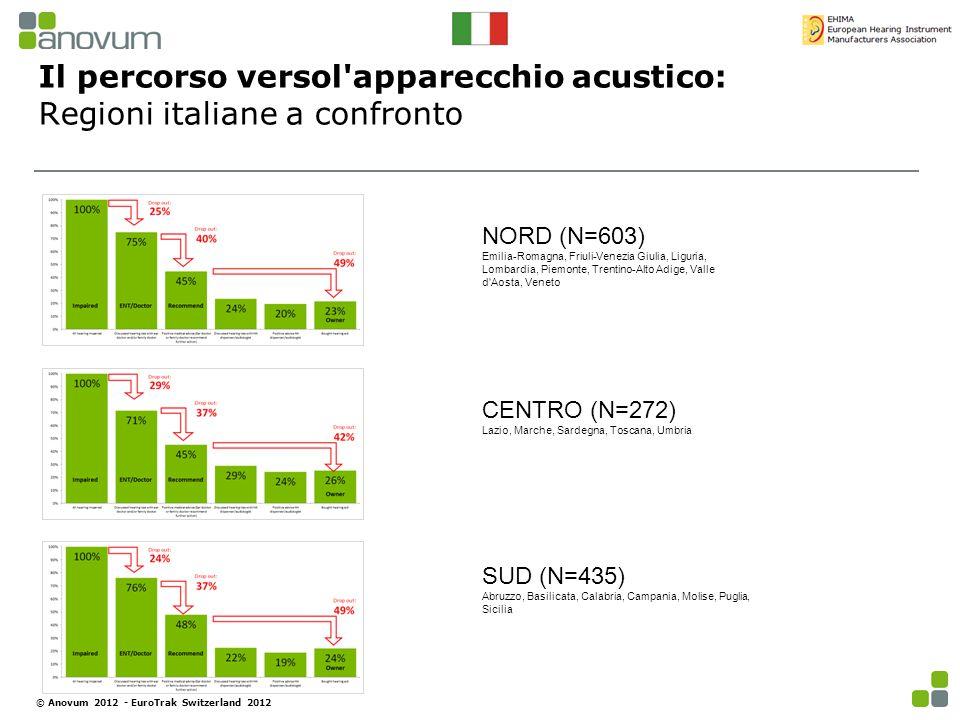 Il percorso versol apparecchio acustico: Regioni italiane a confronto