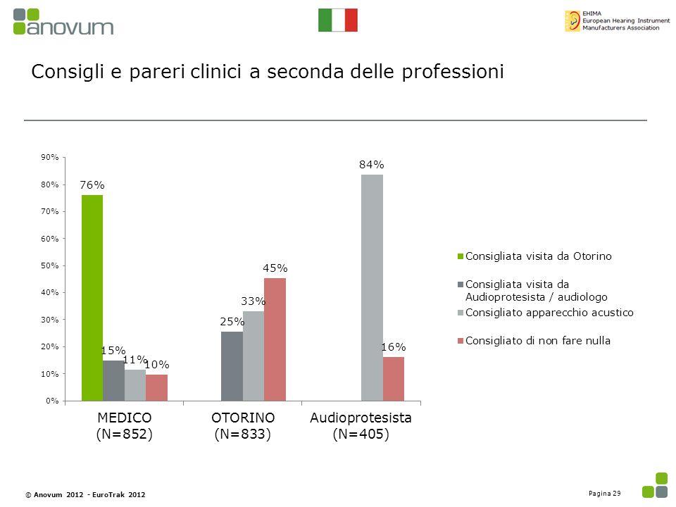 Consigli e pareri clinici a seconda delle professioni