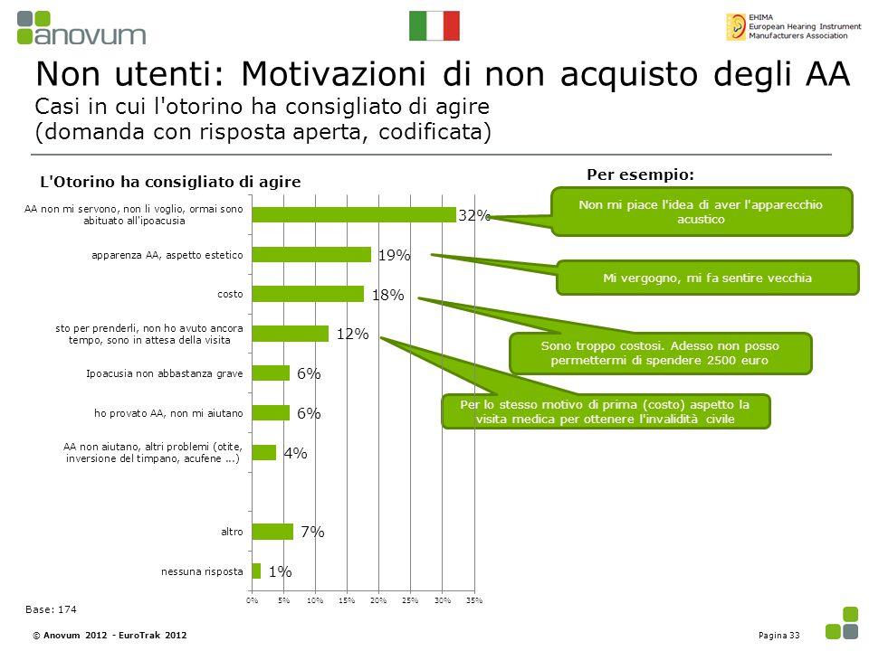 Non utenti: Motivazioni di non acquisto degli AA Casi in cui l otorino ha consigliato di agire (domanda con risposta aperta, codificata)