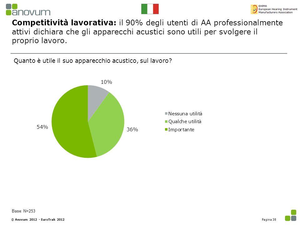 Competitività lavorativa: il 90% degli utenti di AA professionalmente attivi dichiara che gli apparecchi acustici sono utili per svolgere il proprio lavoro.