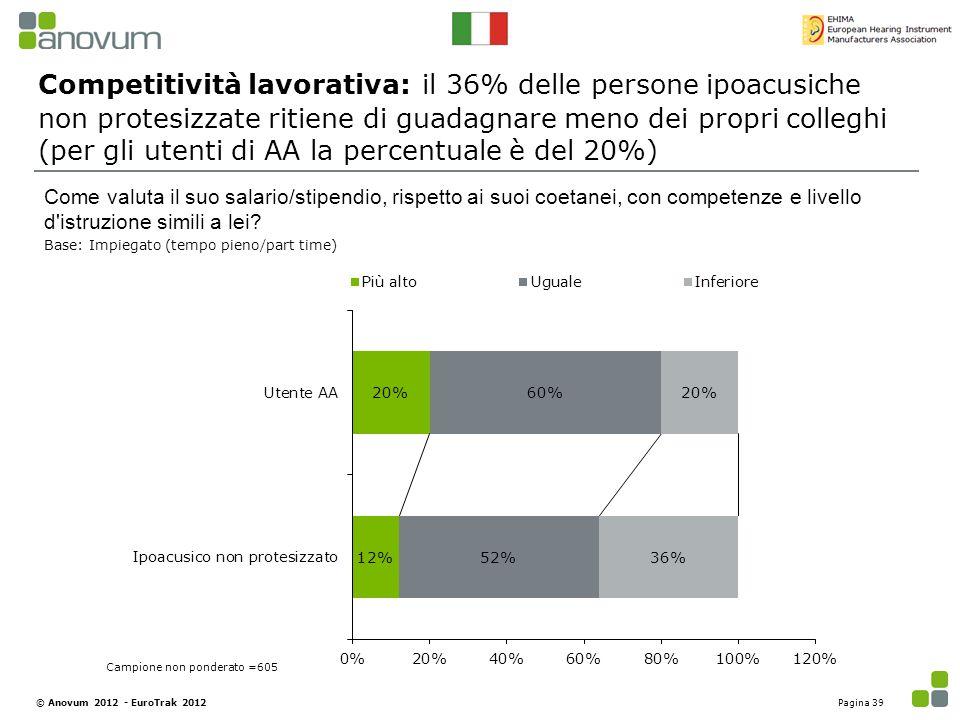 Competitività lavorativa: il 36% delle persone ipoacusiche non protesizzate ritiene di guadagnare meno dei propri colleghi (per gli utenti di AA la percentuale è del 20%)