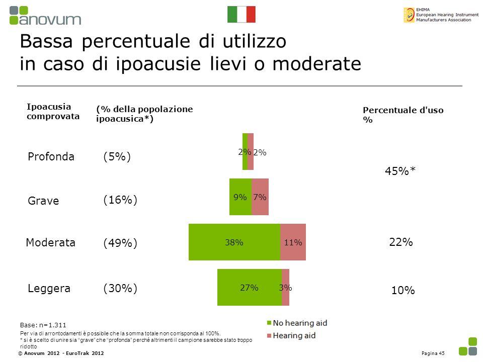 Bassa percentuale di utilizzo in caso di ipoacusie lievi o moderate