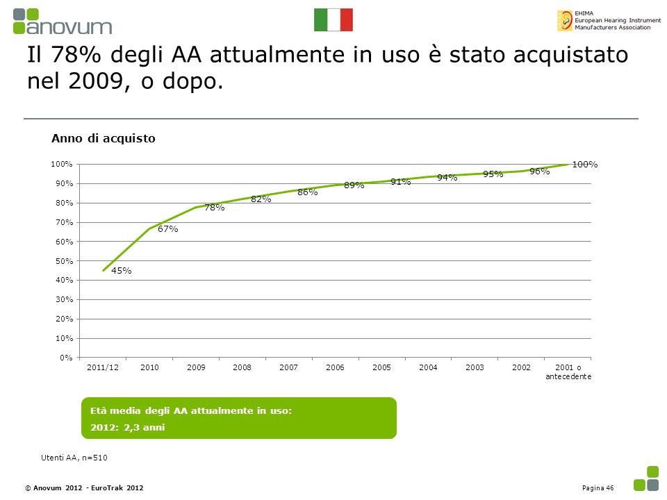 Il 78% degli AA attualmente in uso è stato acquistato nel 2009, o dopo.
