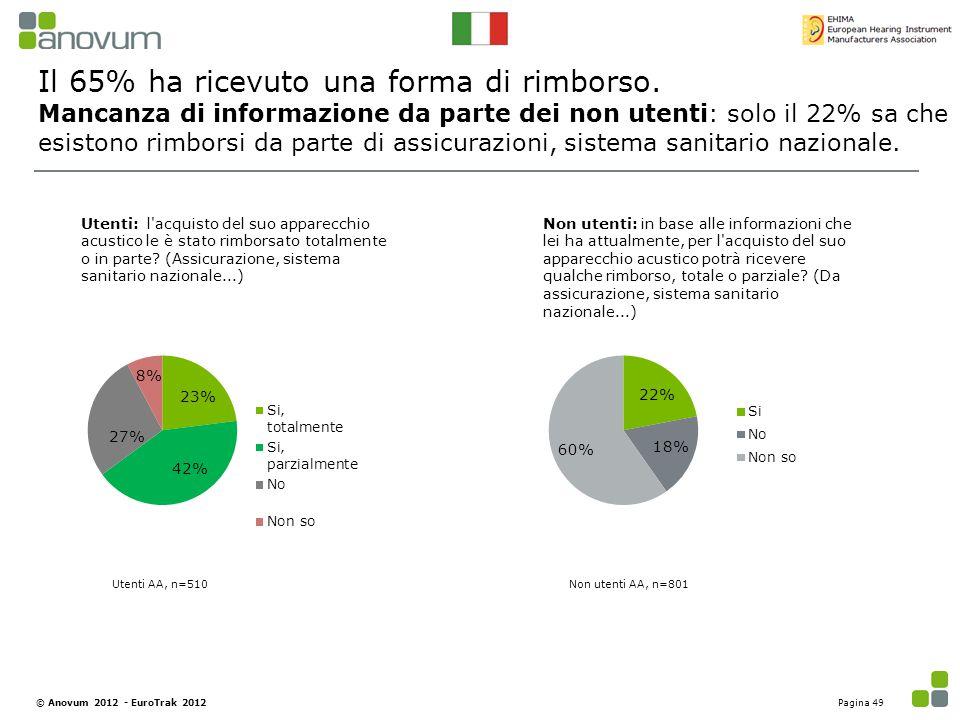 Il 65% ha ricevuto una forma di rimborso