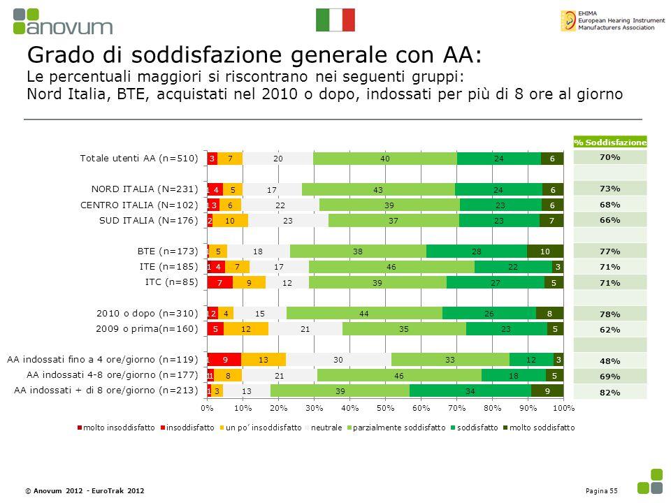 Le percentuali maggiori si riscontrano nei seguenti gruppi: Nord Italia, BTE, acquistati nel 2010 o dopo, indossati per più di 8 ore al giorno