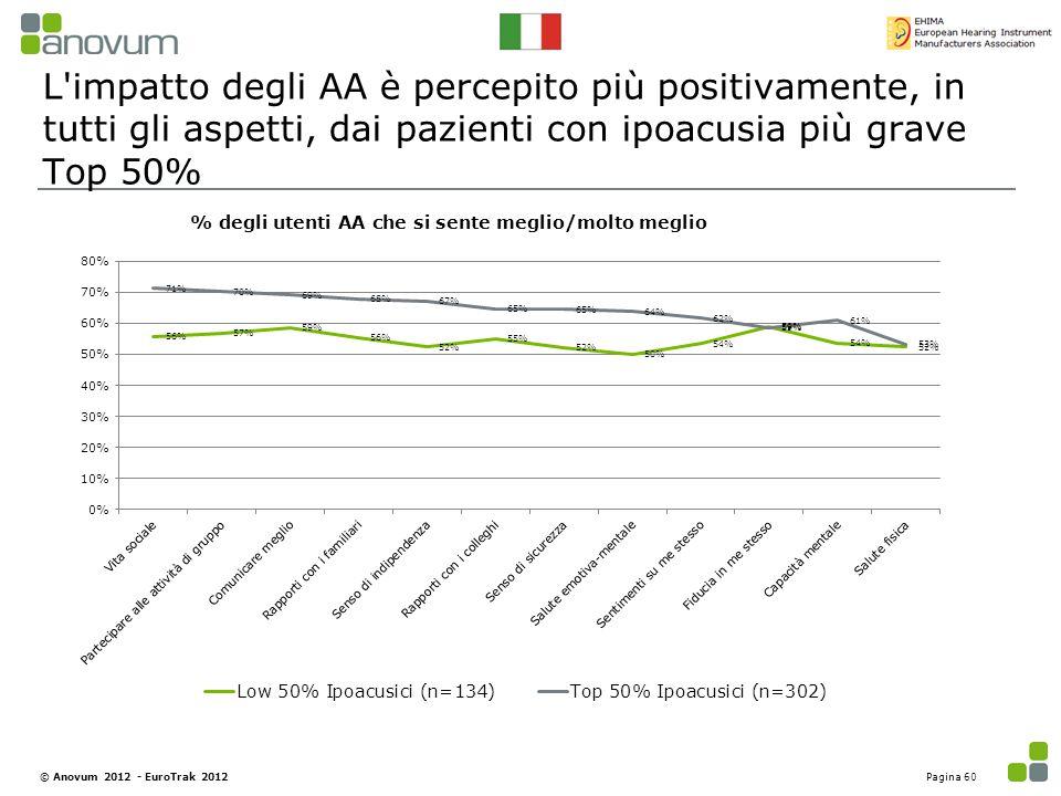 L impatto degli AA è percepito più positivamente, in tutti gli aspetti, dai pazienti con ipoacusia più grave Top 50%