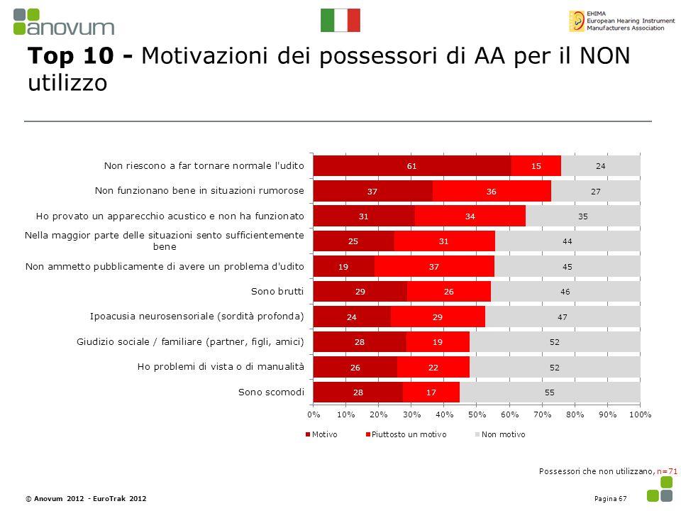 Top 10 - Motivazioni dei possessori di AA per il NON utilizzo