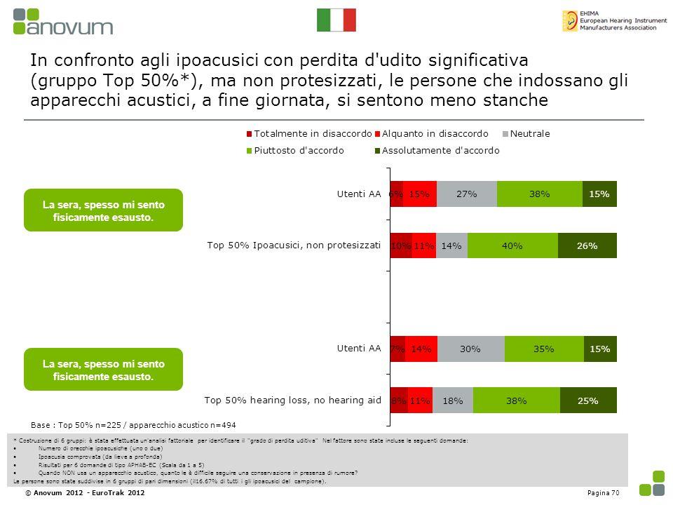 In confronto agli ipoacusici con perdita d udito significativa (gruppo Top 50%*), ma non protesizzati, le persone che indossano gli apparecchi acustici, a fine giornata, si sentono meno stanche