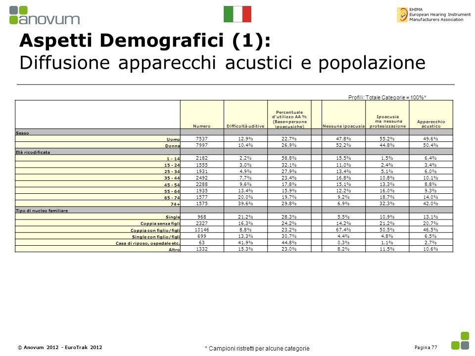 Aspetti Demografici (1): Diffusione apparecchi acustici e popolazione