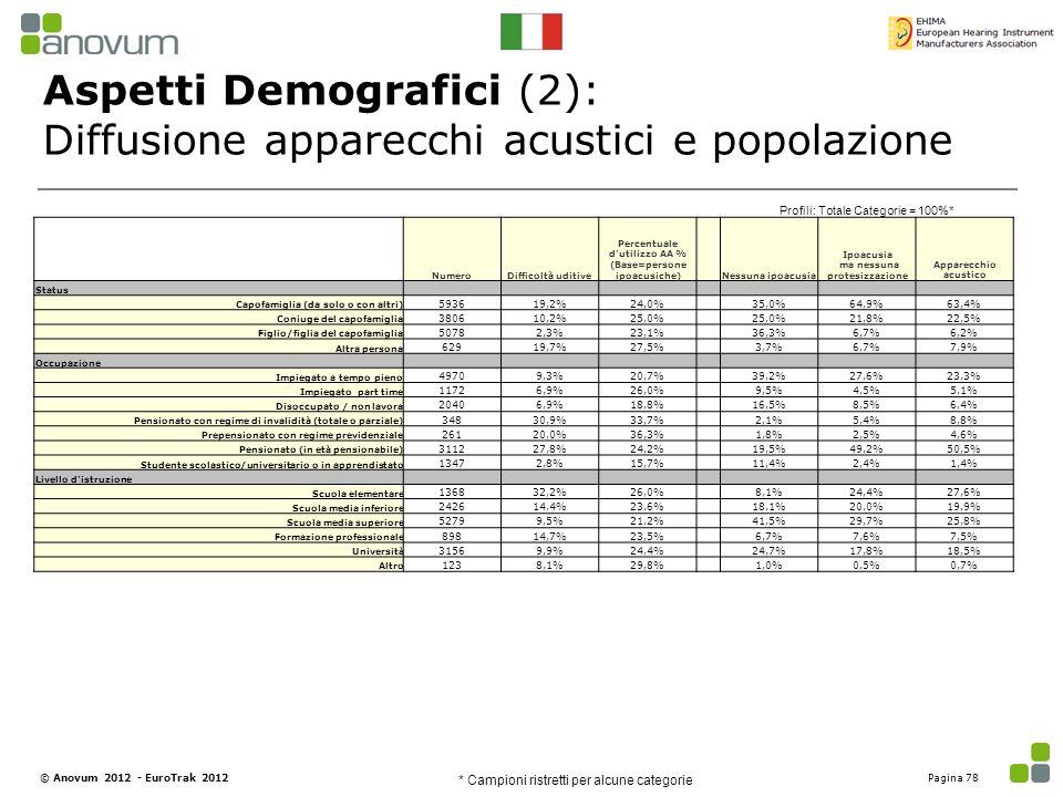 Aspetti Demografici (2): Diffusione apparecchi acustici e popolazione