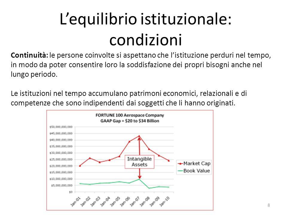 L'equilibrio istituzionale: condizioni