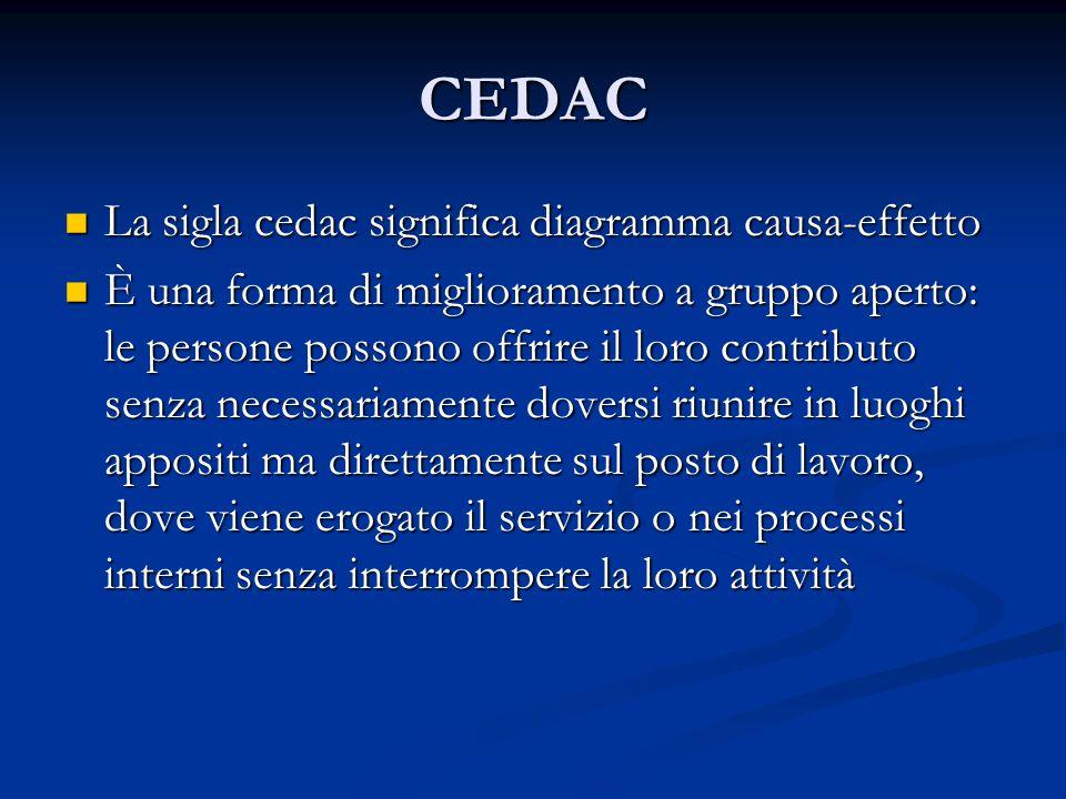 CEDAC La sigla cedac significa diagramma causa-effetto