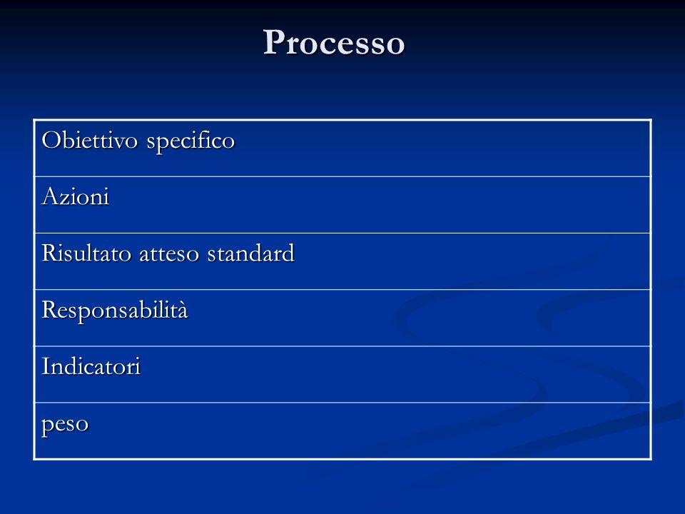 Processo Obiettivo specifico Azioni Risultato atteso standard