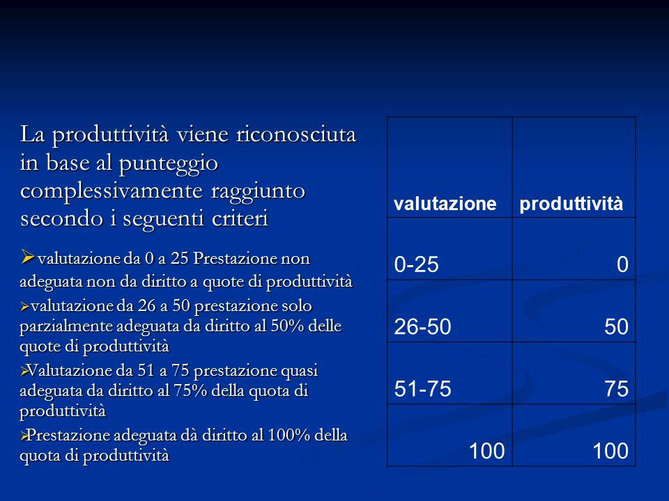 La produttività viene riconosciuta in base al punteggio complessivamente raggiunto secondo i seguenti criteri
